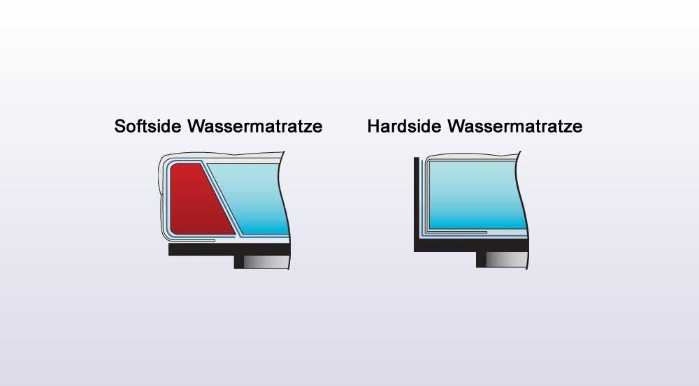 Wasserbett Unterschied zwischen Softside und Hardside